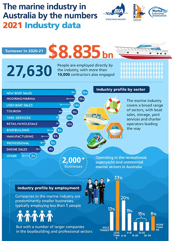 2021_infographic-state-of-industry-1